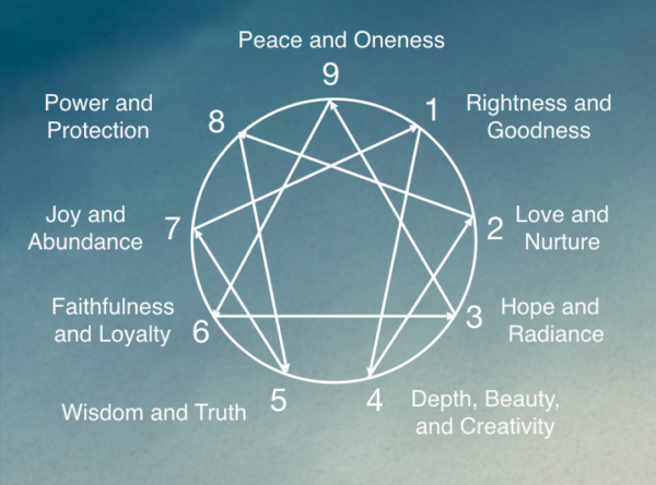 Biblical Type Names for Enneagram